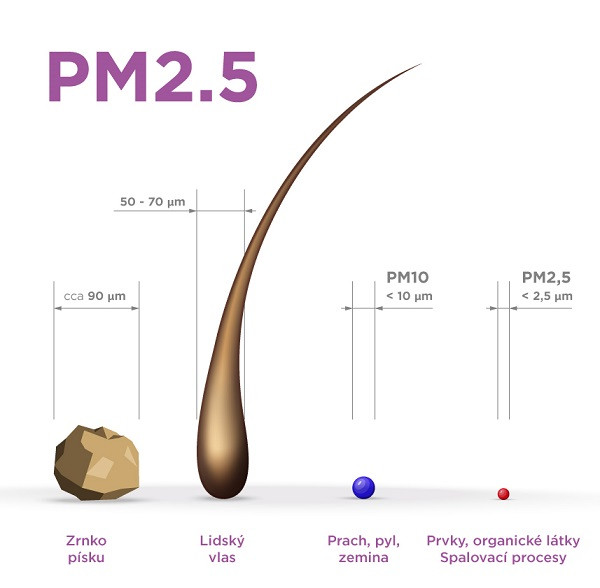 Co je to PM2,5?