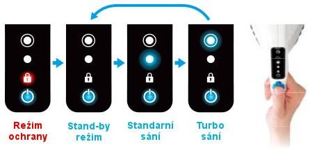 Intuitivní ovládání vysavače Raycop jedním tlačítkem